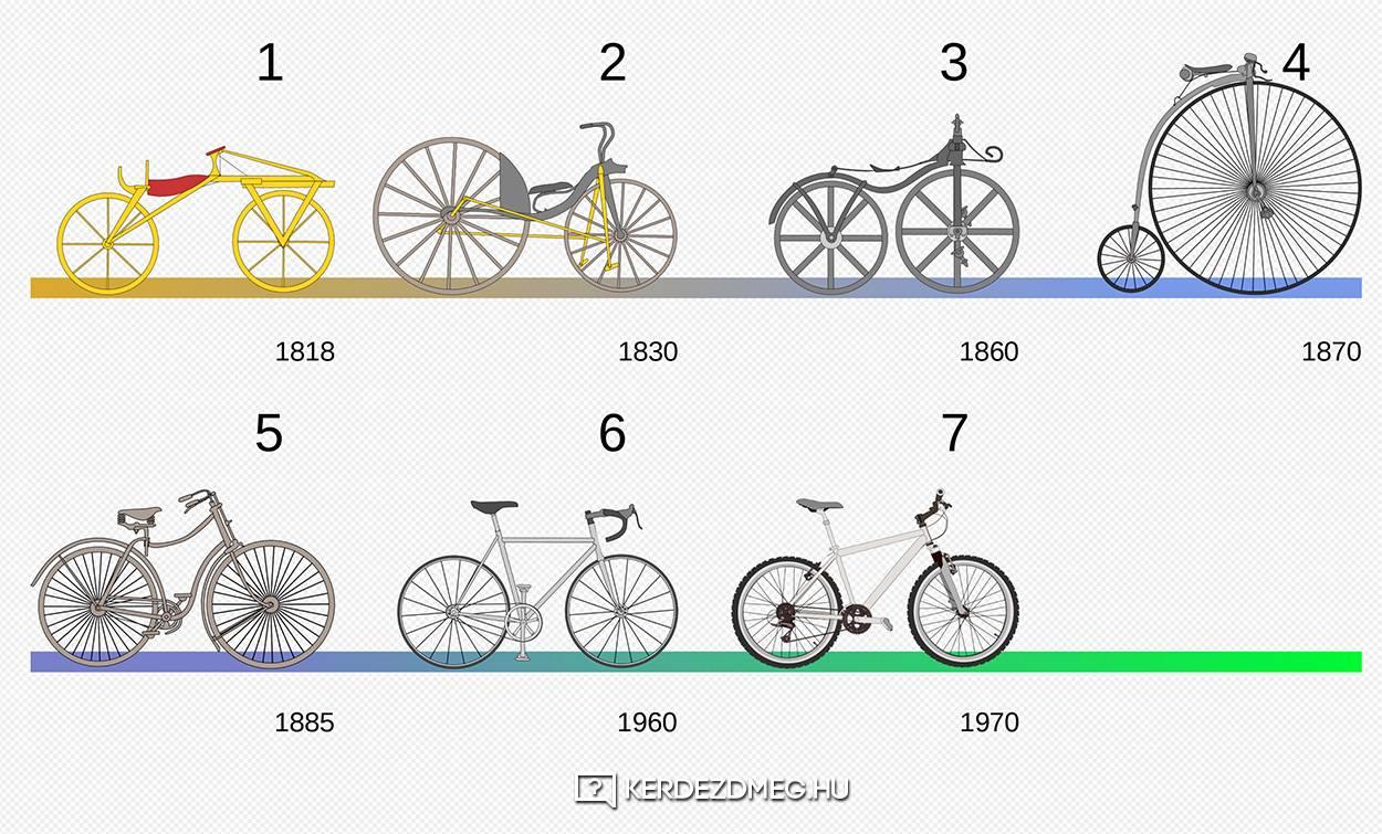 Bicikli története