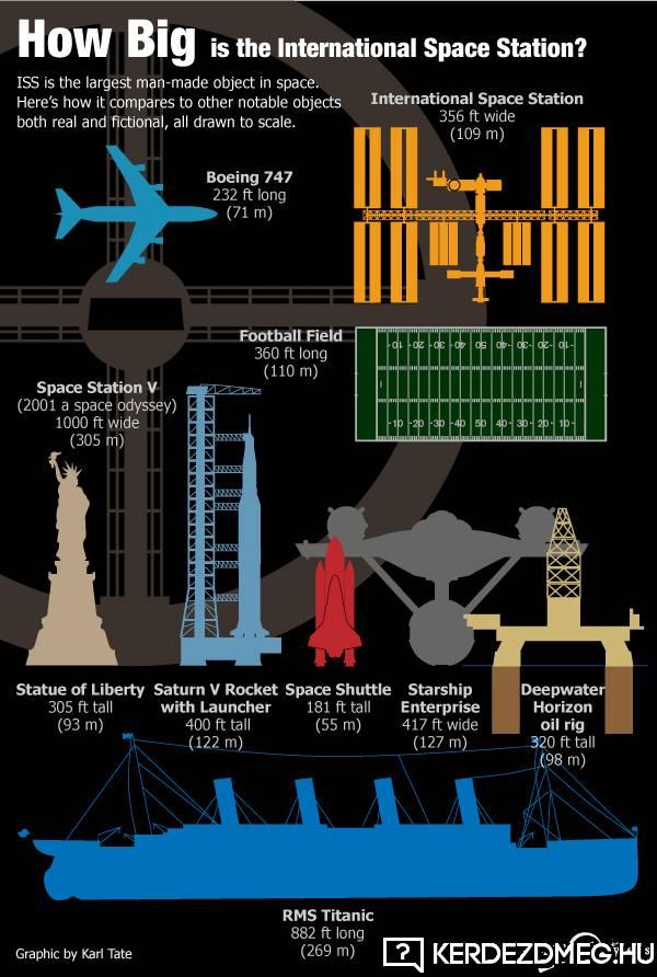 Mekkora a Nemzetközi űrállomás (ISS) mérete?